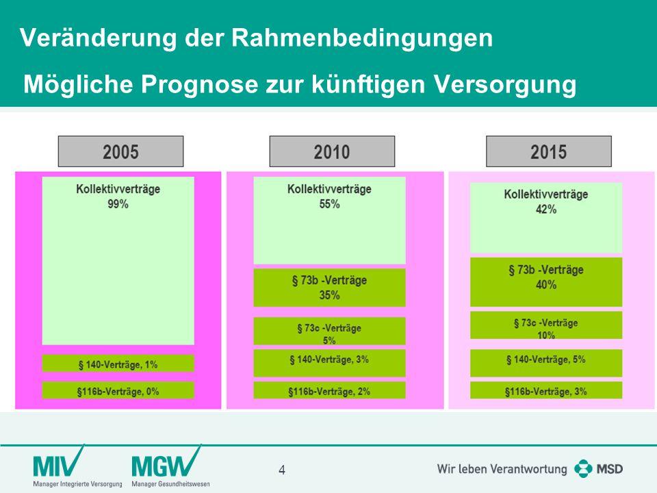 5 GKV-Ausgaben 2008 Gesamtausgaben ohne RSA: 160,8 Mrd.