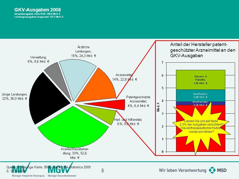 6 Ausgabenanteil der GKV 1.-3. Quartal 2009 Quelle:GKV Statistik BMG, Vordruck KV 45