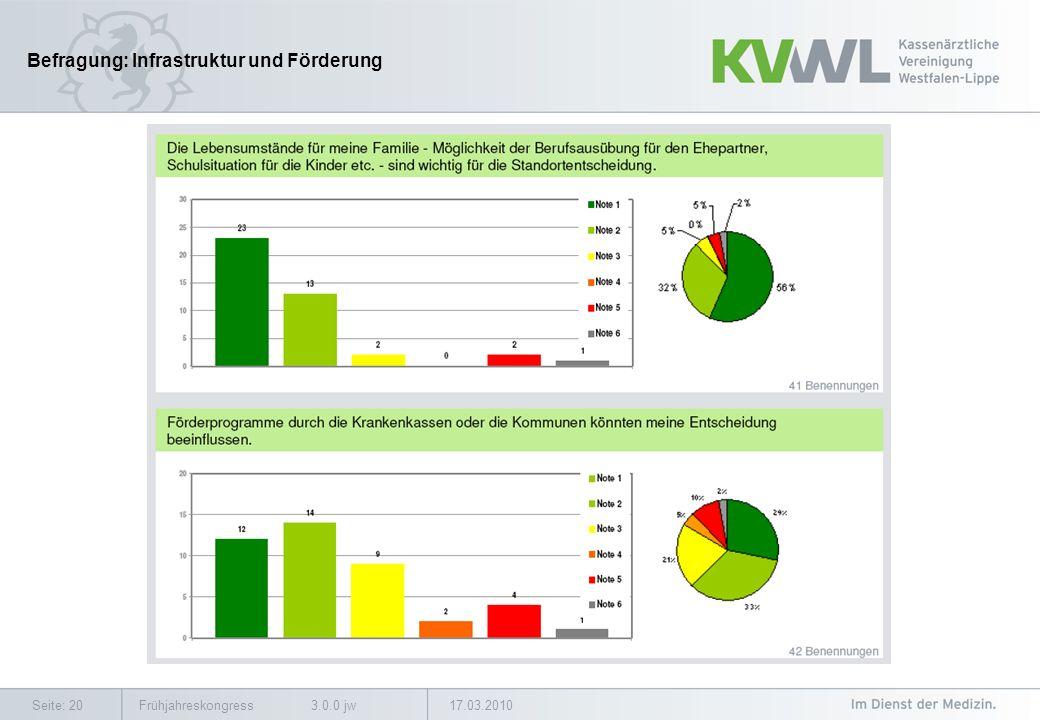 17.03.2010Frühjahreskongress 3.0.0 jwSeite: 20 Befragung: Infrastruktur und Förderung