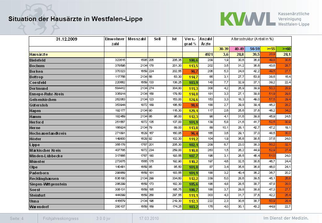 17.03.2010Frühjahreskongress 3.0.0 jwSeite: 15 Demographische Entwicklung in Westfalen-Lippe bis 2030 in %