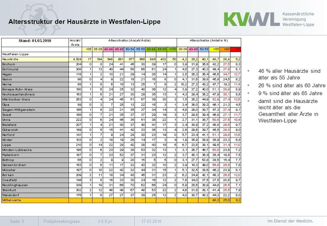 17.03.2010Frühjahreskongress 3.0.0 jwSeite: 5 Altersstruktur der Hausärzte in Westfalen-Lippe 46 % aller Hausärzte sind älter als 55 Jahre 26 % sind älter als 60 Jahre 9 % sind älter als 65 Jahre damit sind die Hausärzte leicht älter als die Gesamtheit aller Ärzte in Westfalen-Lippe