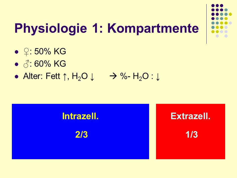 Physiologie 1: Kompartmente : 50% KG : 60% KG Alter: Fett, H 2 O %- H 2 O : Intrazell.Extrazell. 2/3 1/3