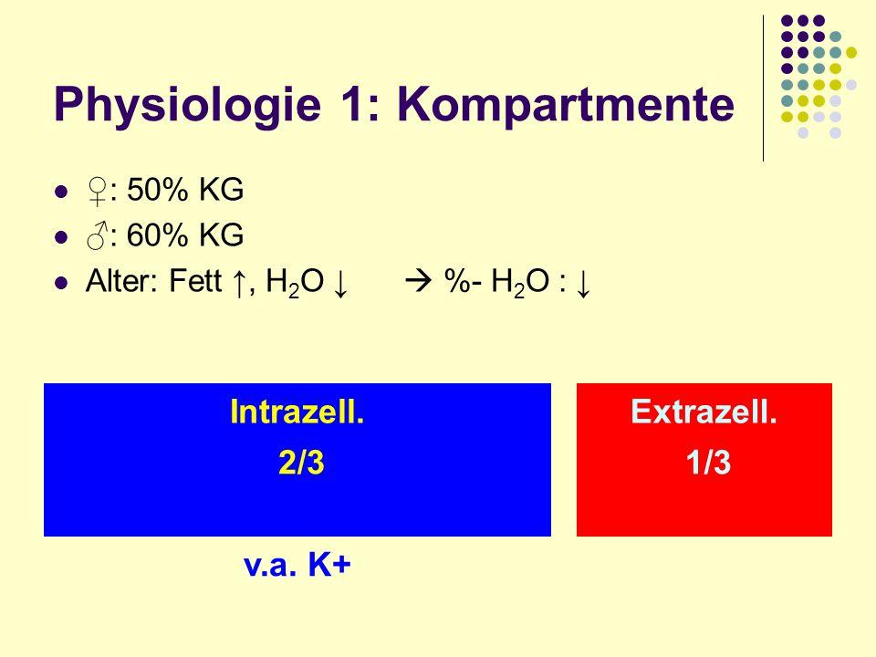 Physiologie 1: Kompartmente : 50% KG : 60% KG Alter: Fett, H 2 O %- H 2 O : 2/3 1/3 Intrazell.interstit.