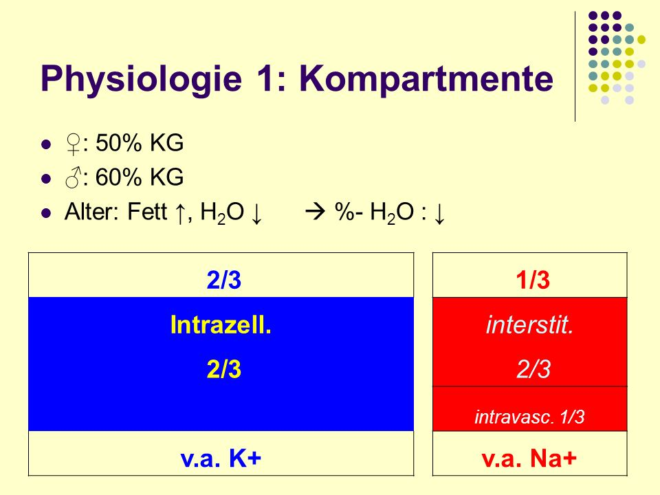 Physiologie 1: Kompartmente : 50% KG : 60% KG Alter: Fett, H 2 O %- H 2 O : 2/3 1/3 Intrazell.interstit. 2/3 intravasc. 1/3 v.a. K+v.a. Na+