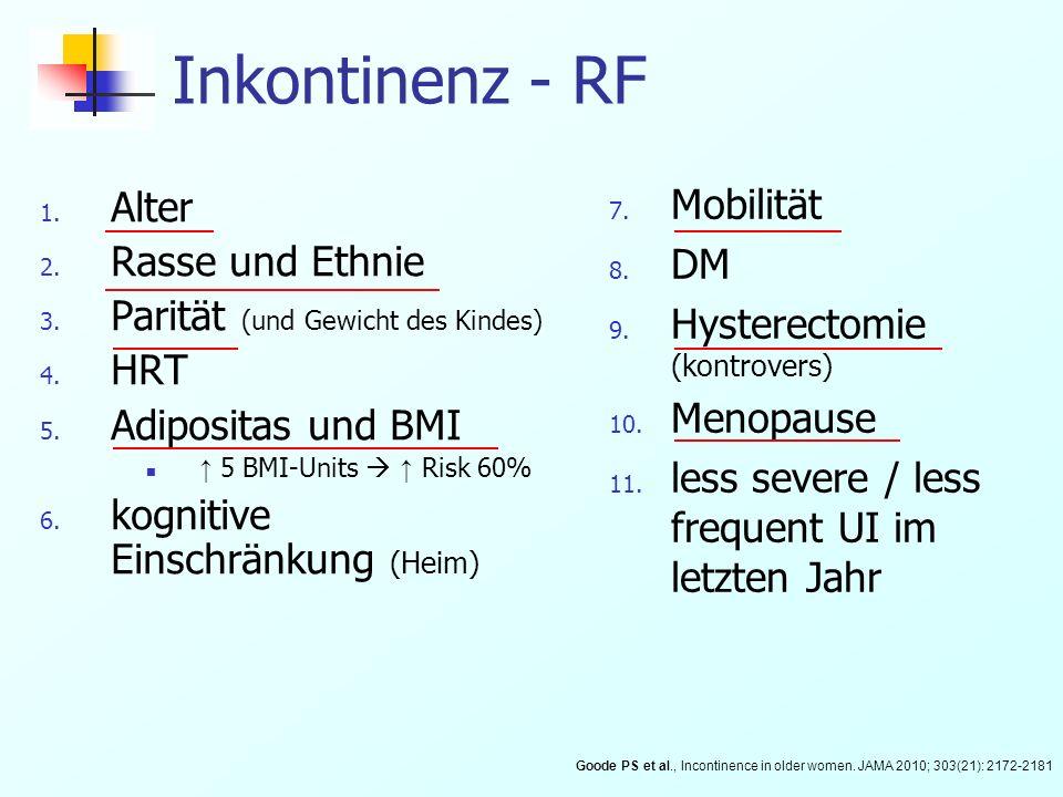 Inkontinenz - RF 1. Alter 2. Rasse und Ethnie 3. Parität (und Gewicht des Kindes) 4. HRT 5. Adipositas und BMI 5 BMI-Units Risk 60% 6. kognitive Einsc