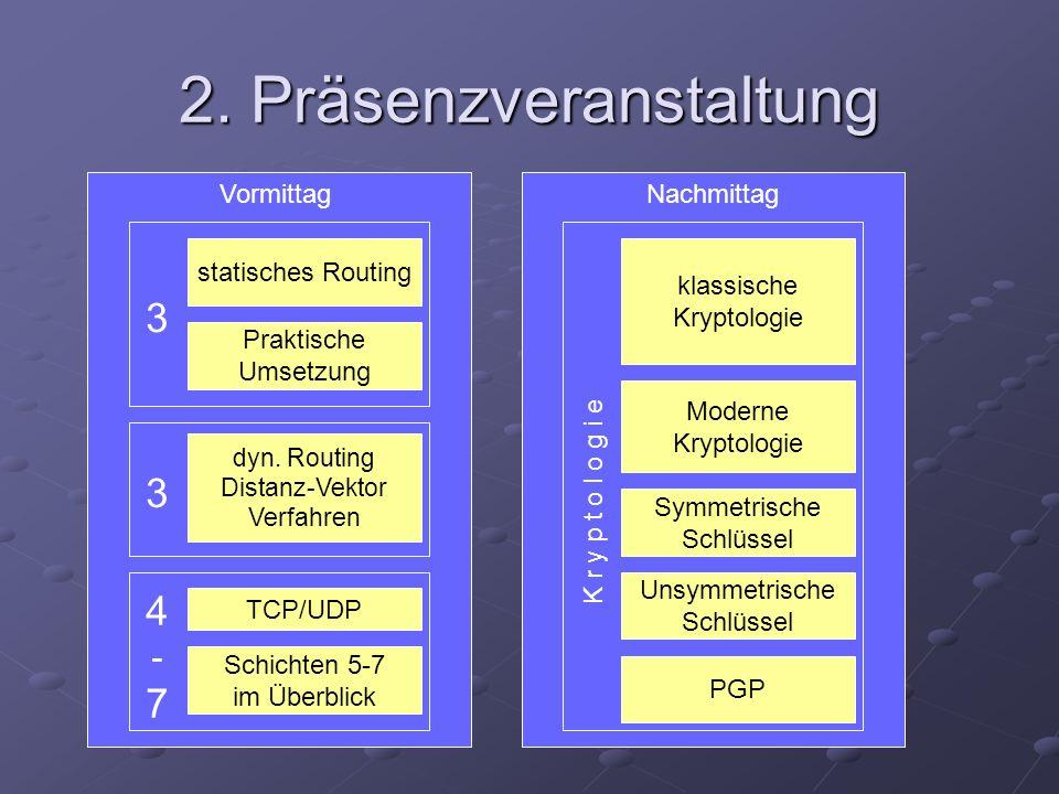 Nachmittag K r y p t o l o g i e 2. Präsenzveranstaltung Vormittag 3 statisches Routing Praktische Umsetzung 4-74-7 TCP/UDP 3 dyn. Routing Distanz-Vek