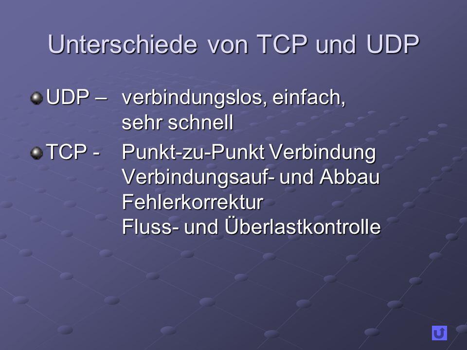 Unterschiede von TCP und UDP UDP – verbindungslos, einfach, sehr schnell TCP -Punkt-zu-Punkt Verbindung Verbindungsauf- und Abbau Fehlerkorrektur Flus