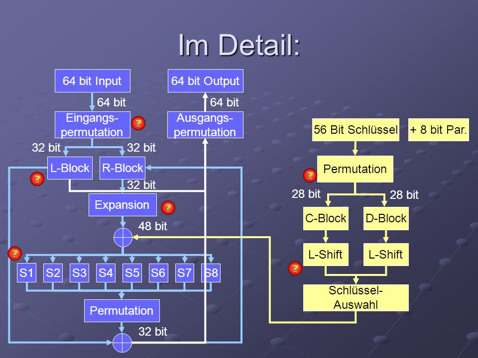 Im Detail: 64 bit Input64 bit Output Eingangs- permutation Ausgangs- permutation L-Block S2S3S4S5S6S7S8 Permutation 56 Bit Schlüssel Permutation C-Blo