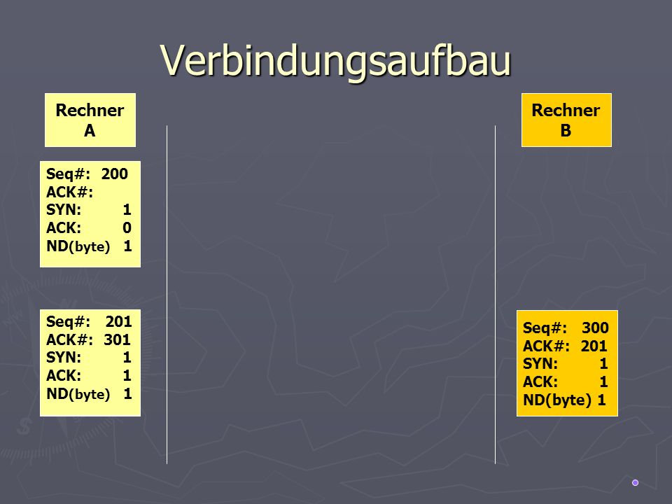 Verbindungsaufbau Rechner A Rechner B Seq#: 200 ACK#: SYN: 1 ACK: 0 ND (byte) 1 Seq#: 300 ACK#: 201 SYN: 1 ACK: 1 ND(byte) 1 Seq#: 300 ACK#: 201 SYN: