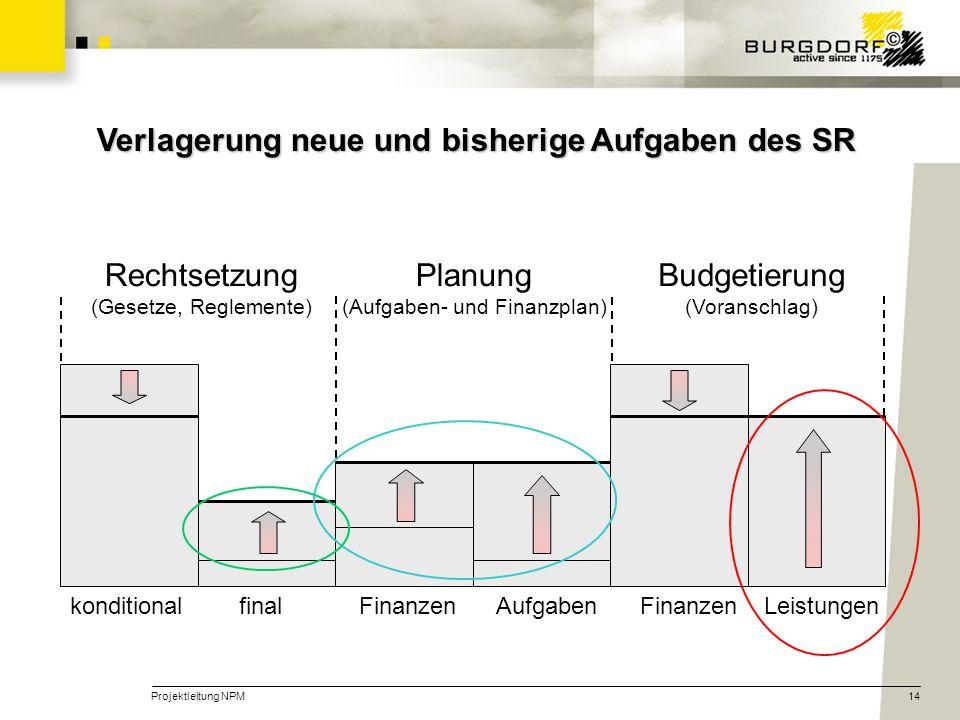Projektleitung NPM14 Verlagerung neue und bisherige Aufgaben des SR Rechtsetzung (Gesetze, Reglemente) Planung (Aufgaben- und Finanzplan) Budgetierung