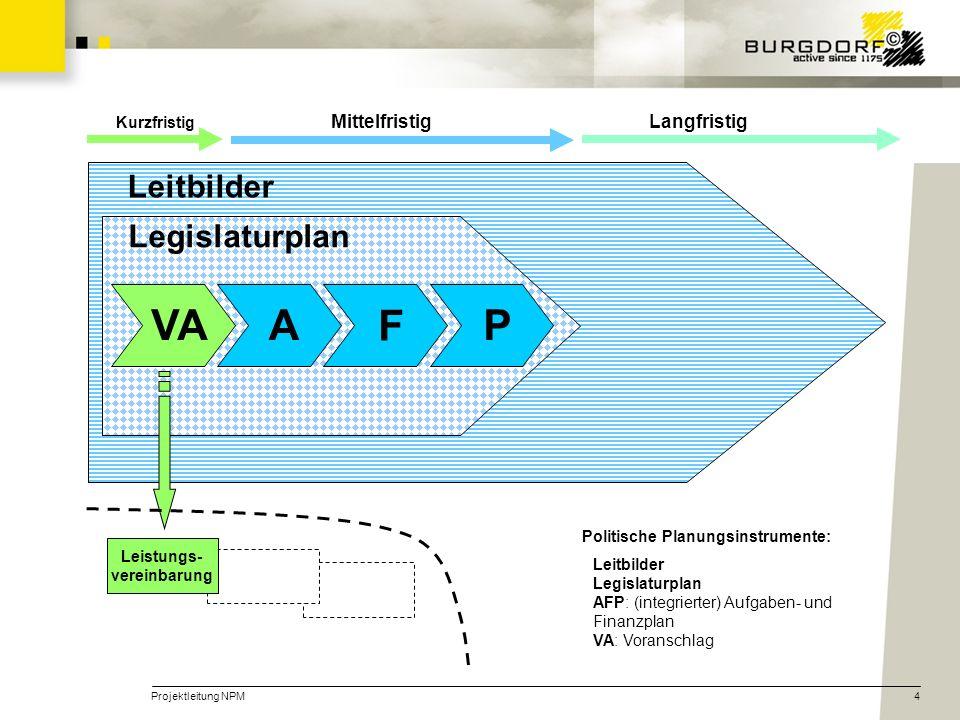 Projektleitung NPM4 Leitbilder Legislaturplan Mittelfristig Leistungs- vereinbarung Kurzfristig VA P F A Langfristig Politische Planungsinstrumente: Leitbilder Legislaturplan AFP: (integrierter) Aufgaben- und Finanzplan VA: Voranschlag