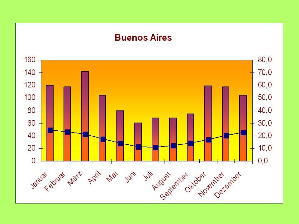 Argentinien - Landwirtschaft -280 Mio.