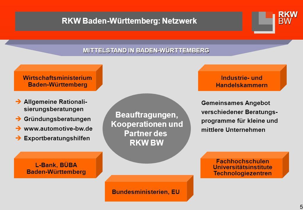 RKWBW 5 Fachhochschulen Universitätsinstitute Technologiezentren L-Bank, BÜBA Baden-Württemberg Allgemeine Rationali- sierungsberatungen Gründungsberatungen www.automotive-bw.de Exportberatungshilfen Wirtschaftsministerium Baden-Württemberg Industrie- und Handelskammern Gemeinsames Angebot verschiedener Beratungs- programme für kleine und mittlere Unternehmen RKW Baden-Württemberg: Netzwerk MITTELSTAND IN BADEN-WÜRTTEMBERG Beauftragungen, Kooperationen und Partner des RKW BW Bundesministerien, EU