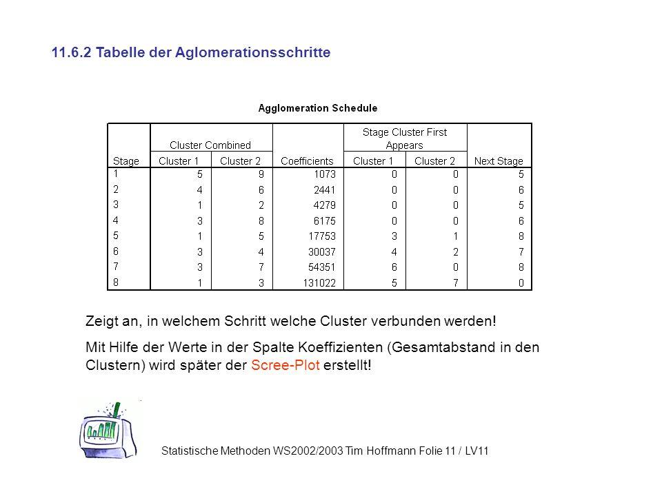 Statistische Methoden WS2002/2003 Tim Hoffmann Folie 11 / LV11 11.6.2 Tabelle der Aglomerationsschritte Zeigt an, in welchem Schritt welche Cluster verbunden werden.