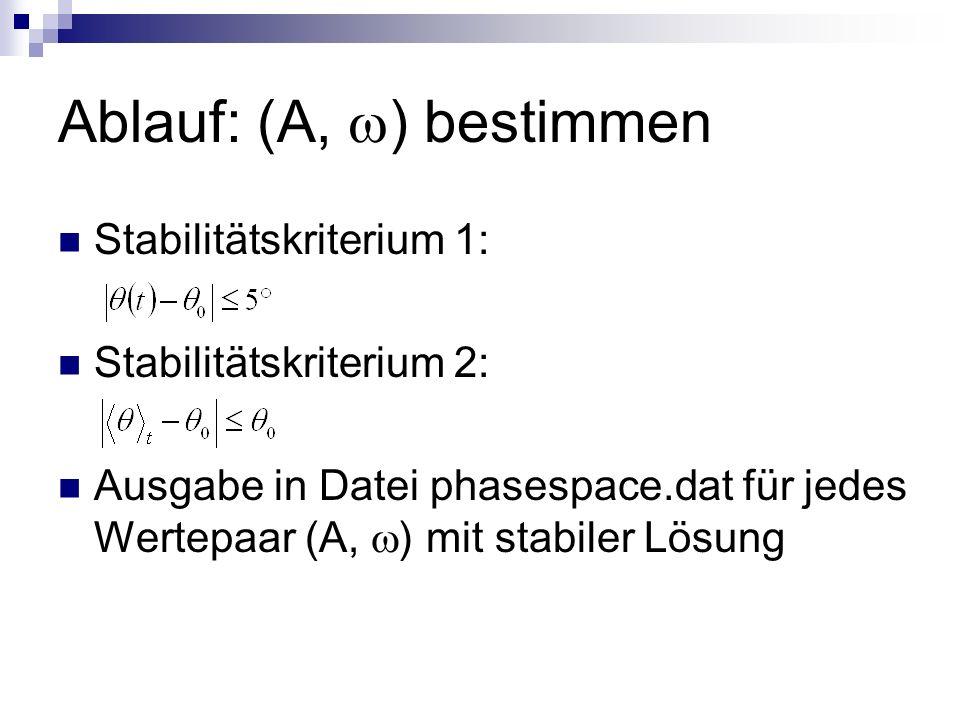 Ablauf: (A, ) bestimmen Stabilitätskriterium 1: Stabilitätskriterium 2: Ausgabe in Datei phasespace.dat für jedes Wertepaar (A, ) mit stabiler Lösung
