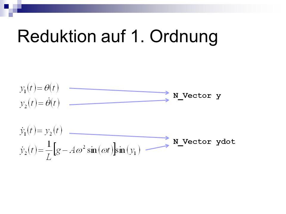 Rechte Seite der Gleichung static void f(integer N, real t, N_Vector y, N_Vector ydot, void *f_data) { double* v_y; double* v_ydot; v_y = N_VDATA(y); v_ydot = N_VDATA(ydot); v_ydot[0] = v_y[1]; v_ydot[1] = (1/L)*(g-A*pow(w,2)*sin(w*t))*sin(v_y[0]); }