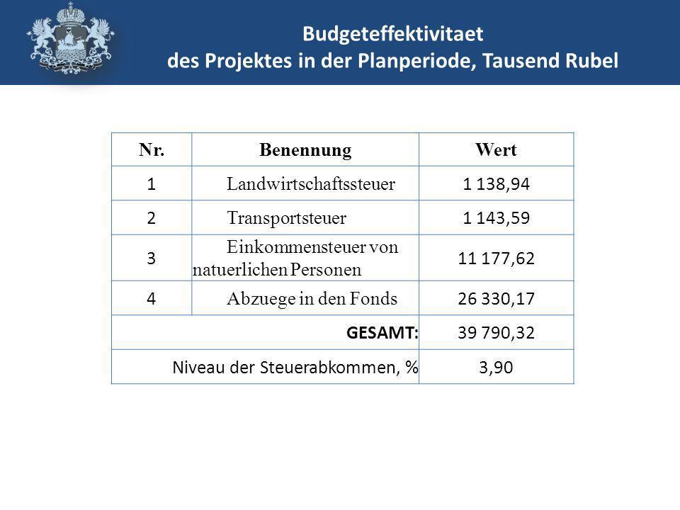 Budgeteffektivitaet des Projektes in der Planperiode, Tausend Rubel Nr.BenennungWert 1 Landwirtschaftssteuer 1 138,94 2 Transportsteuer 1 143,59 3 Einkommensteuer von natuerlichen Personen 11 177,62 4 Abzuege in den Fonds 26 330,17 GESAMT:39 790,32 Niveau der Steuerabkommen, %3,90