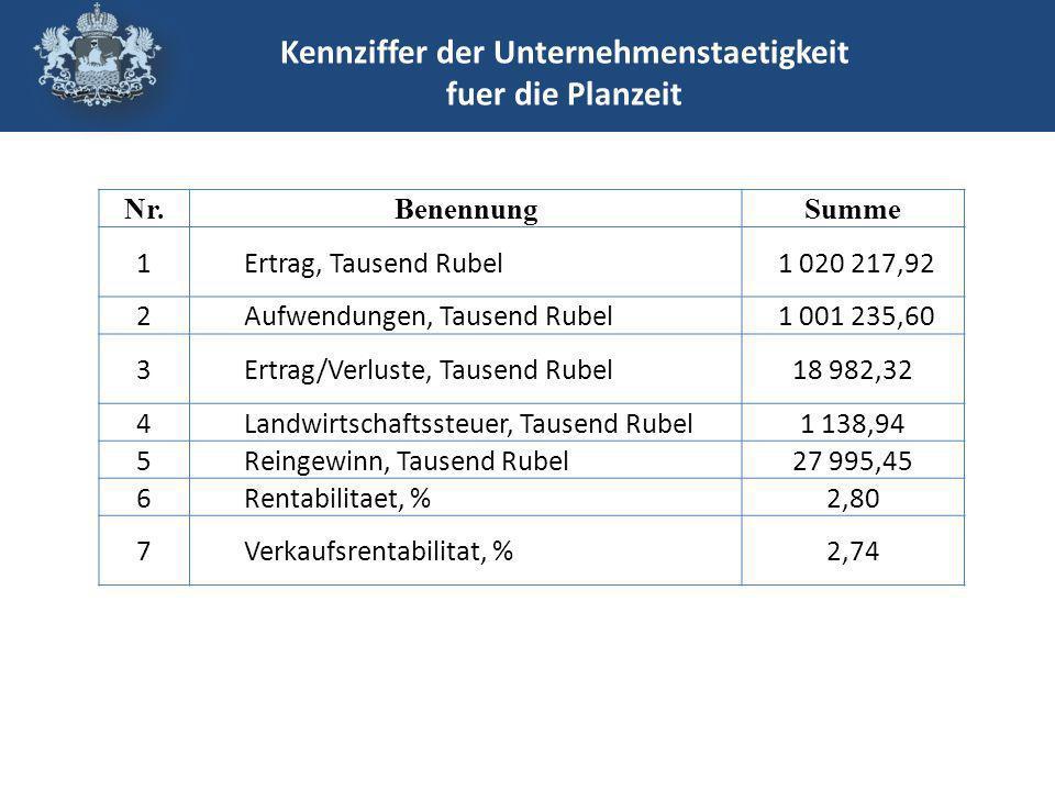 Nr.BenennungSumme 1Ertrag, Tausend Rubel 1 020 217,92 2Aufwendungen, Tausend Rubel 1 001 235,60 3Ertrag/Verluste, Tausend Rubel18 982,32 4Landwirtschaftssteuer, Tausend Rubel1 138,94 5Reingewinn, Tausend Rubel27 995,45 6Rentabilitaet, %2,80 7Verkaufsrentabilitat, %2,74 Kennziffer der Unternehmenstaetigkeit fuer die Planzeit