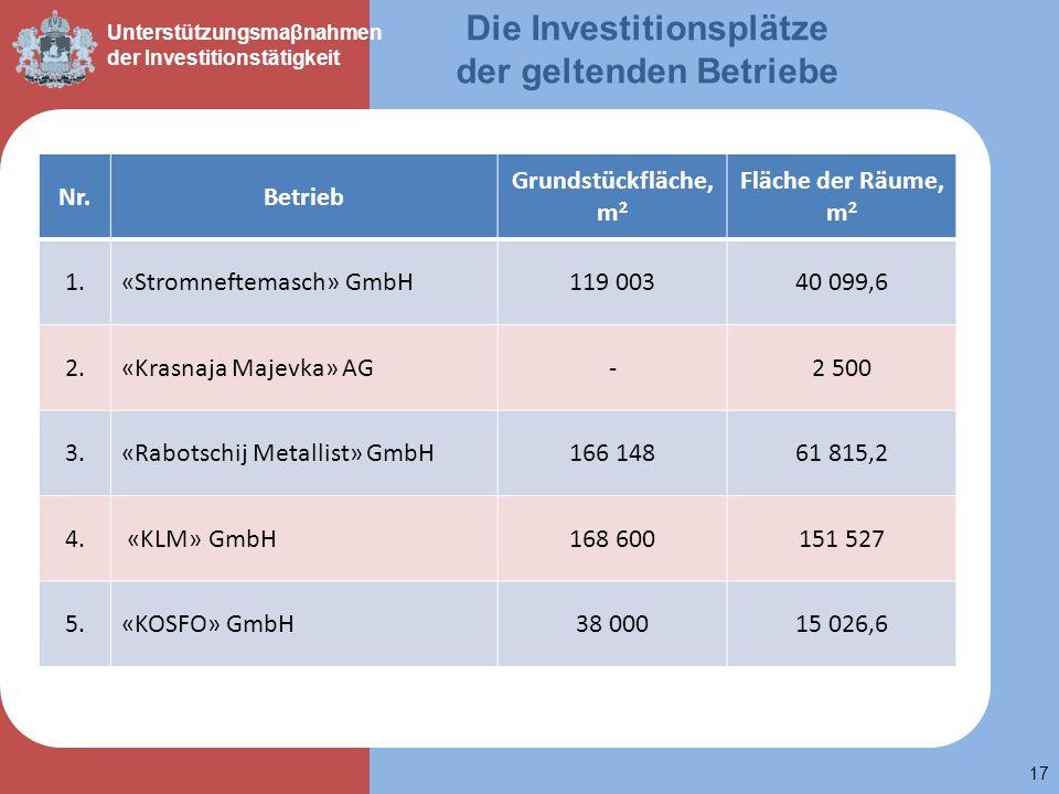 М 17 Unterstützungsmaβnahmen der Investitionstätigkeit Die Investitionsplätze der geltenden Betriebe Nr.Betrieb Grundstückfläche, m 2 Fläche der Räume