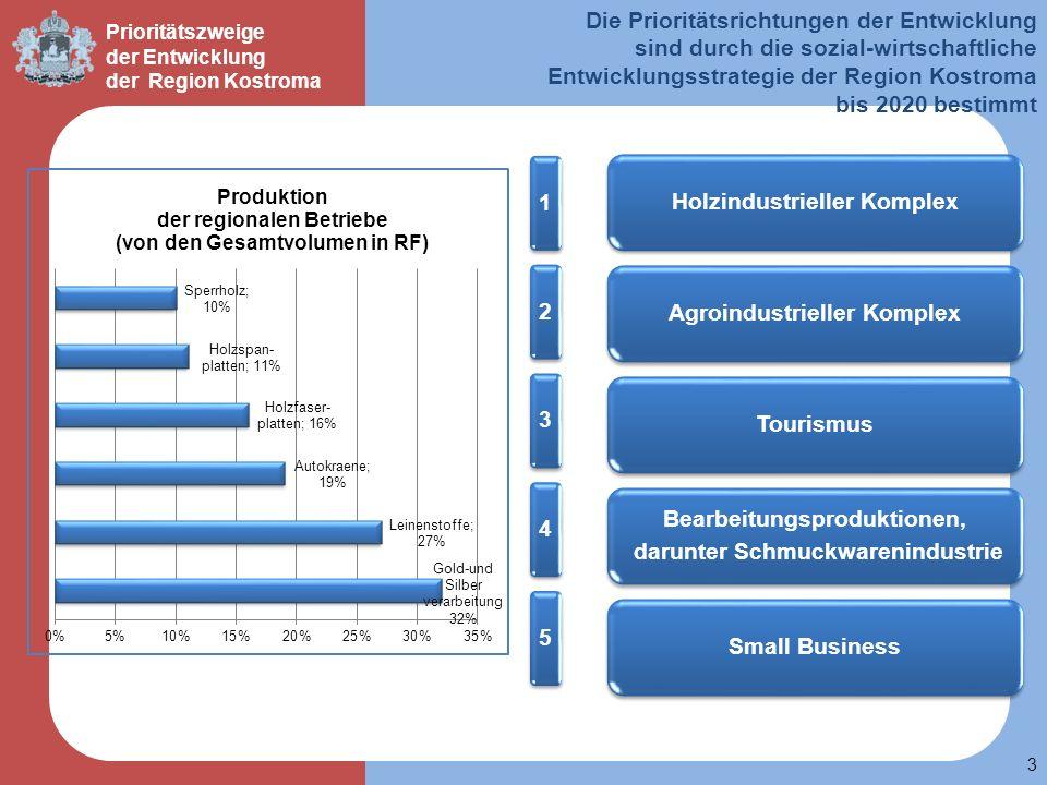 3 Die Prioritätsrichtungen der Entwicklung sind durch die sozial-wirtschaftliche Entwicklungsstrategie der Region Kostroma bis 2020 bestimmt 12345 Hol