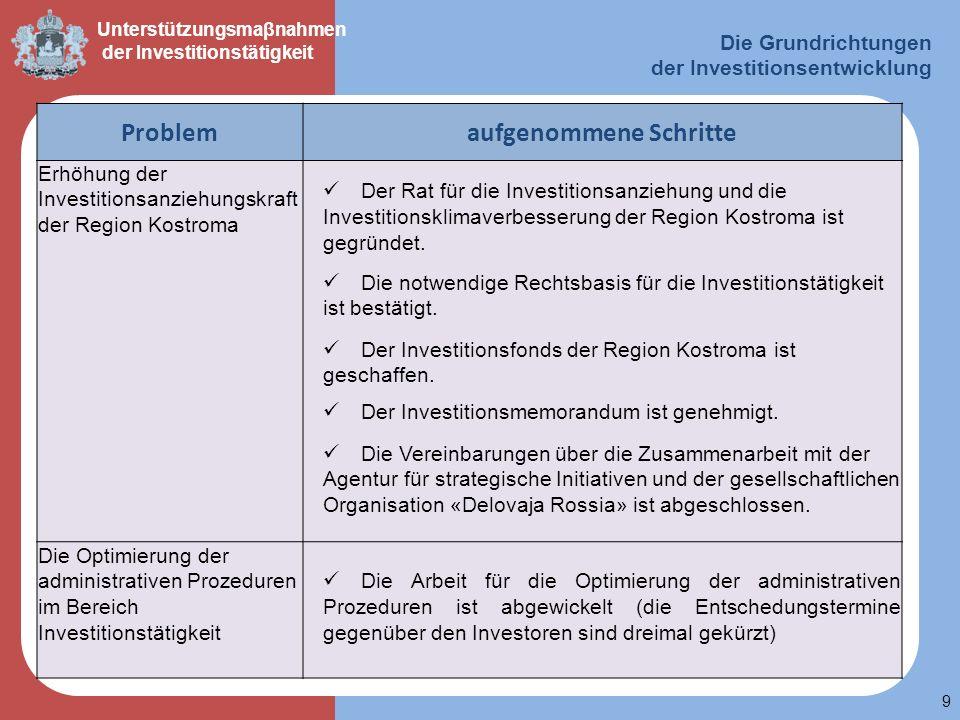 9 Unterstützungsmaβnahmen der Investitionstätigkeit Die Grundrichtungen der Investitionsentwicklung Problemaufgenommene Schritte Erhöhung der Investit