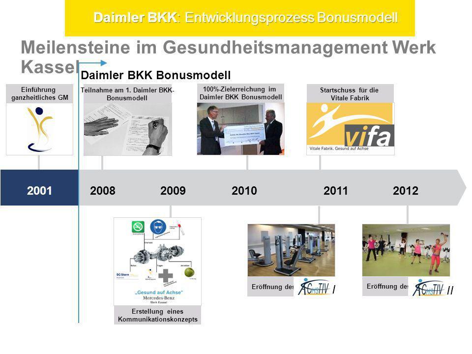 Meilensteine im Gesundheitsmanagement Werk Kassel 2008 20092010 2011 2012 Einführung ganzheitliches GM Daimler BKK Bonusmodell Teilnahme am 1. Daimler