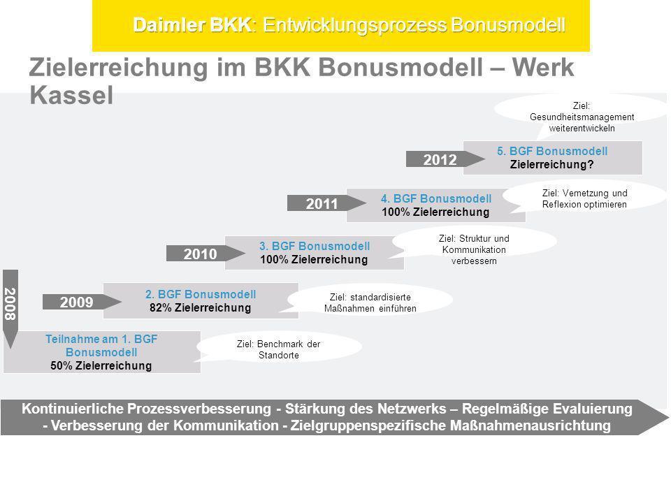 Zielerreichung im BKK Bonusmodell – Werk Kassel Teilnahme am 1. BGF Bonusmodell 50% Zielerreichung 2. BGF Bonusmodell 82% Zielerreichung Ziel: standar