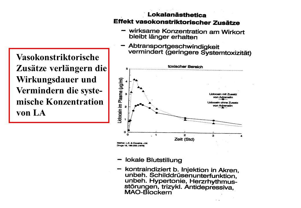 Vasokonstriktorische Zusätze verlängern die Wirkungsdauer und Vermindern die syste- mische Konzentration von LA
