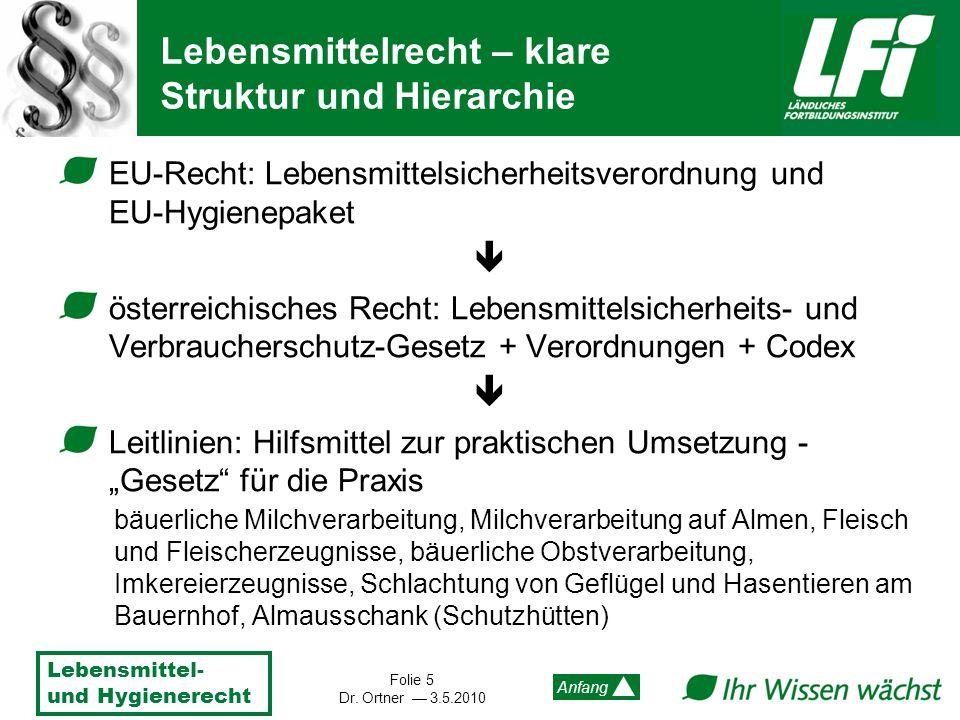 Lebensmittel- und Hygienerecht Folie 5 Dr. Ortner 3.5.2010 Anfang Lebensmittelrecht – klare Struktur und Hierarchie EU-Recht: Lebensmittelsicherheitsv