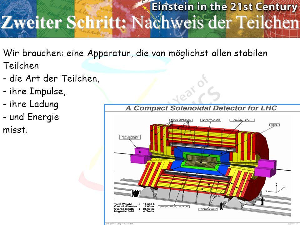 Zweiter Schritt: Nachweis der Teilchen Wir brauchen: eine Apparatur, die von möglichst allen stabilen Teilchen - die Art der Teilchen, - ihre Impulse, - ihre Ladung - und Energie misst.