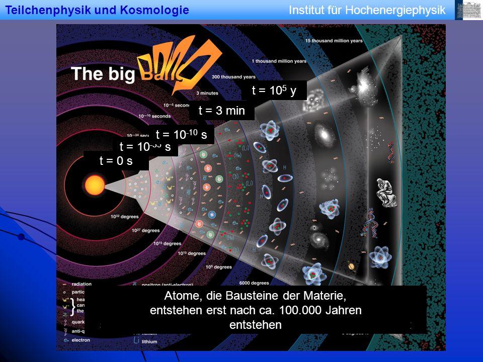 Institut für HochenergiephysikTeilchenphysik und Kosmologie t = 0 s Urknall: Alle vier Grundkräfte (Gravitation, elektromagnetische, schwache und starke Kraft) sind bei der sog.