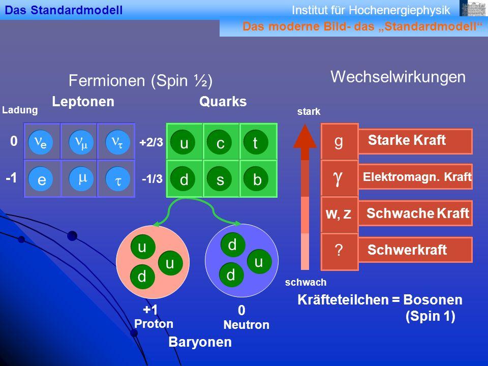 Institut für Hochenergiephysik Fermionen (Spin ½) Ladung 0 +2/3 -1/3 d u u d u d LeptonenQuarks Das Standardmodell +1 0 Proton Neutron Baryonen Wechselwirkungen stark schwach Schwerkraft .