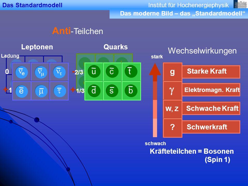 Institut für Hochenergiephysik d u s c b t e e Anti -Teilchen Wechselwirkungen stark schwach e Ladung 0 +1+1 - 2/3 + 1/3 Schwerkraft .