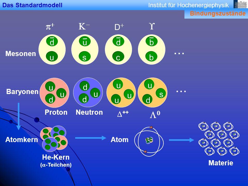 Institut für Hochenergiephysik ++ u u u u d d u s c d D s u b b d u u d u d ProtonNeutron Mesonen Baryonen... Atomkern He-Kern ( -Teilchen) Atom Mater