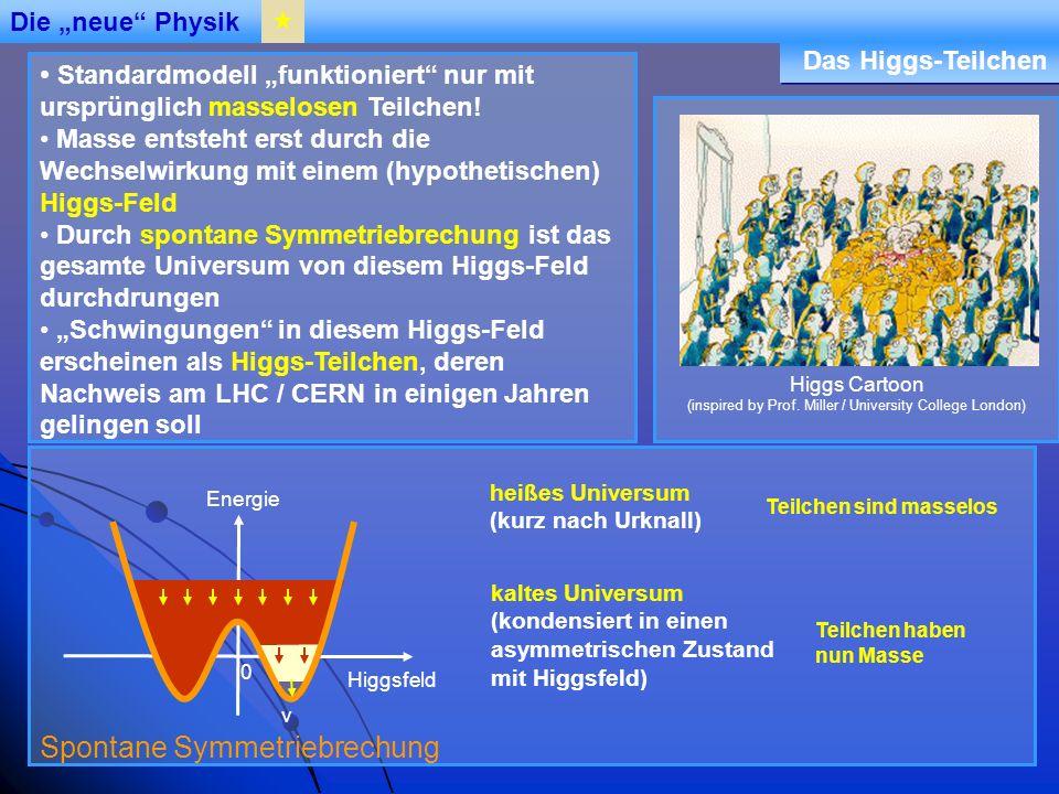 Institut für Hochenergiephysik Standardmodell funktioniert nur mit ursprünglich masselosen Teilchen.