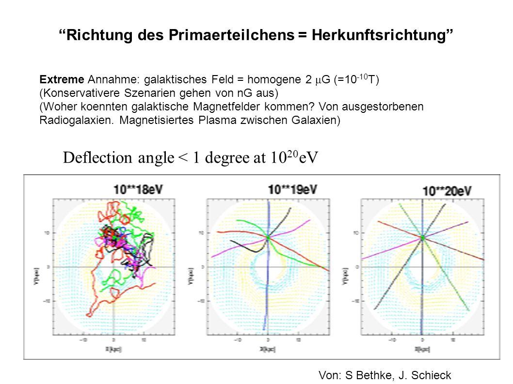 Richtung des Primaerteilchens = Herkunftsrichtung Deflection angle < 1 degree at 10 20 eV Von: S Bethke, J. Schieck Extreme Annahme: galaktisches Feld
