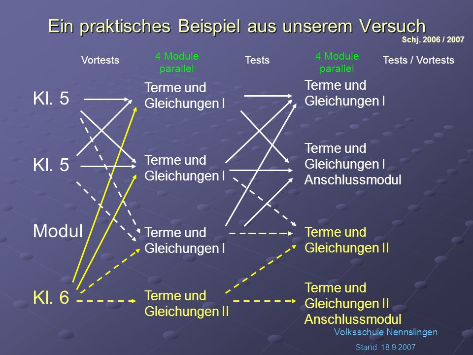 Volksschule Nennslingen Stand: 18.9.2007 Ein praktisches Beispiel aus unserem Versuch Terme und Gleichungen I Terme und Gleichungen II Kl. 5 Modul Kl.
