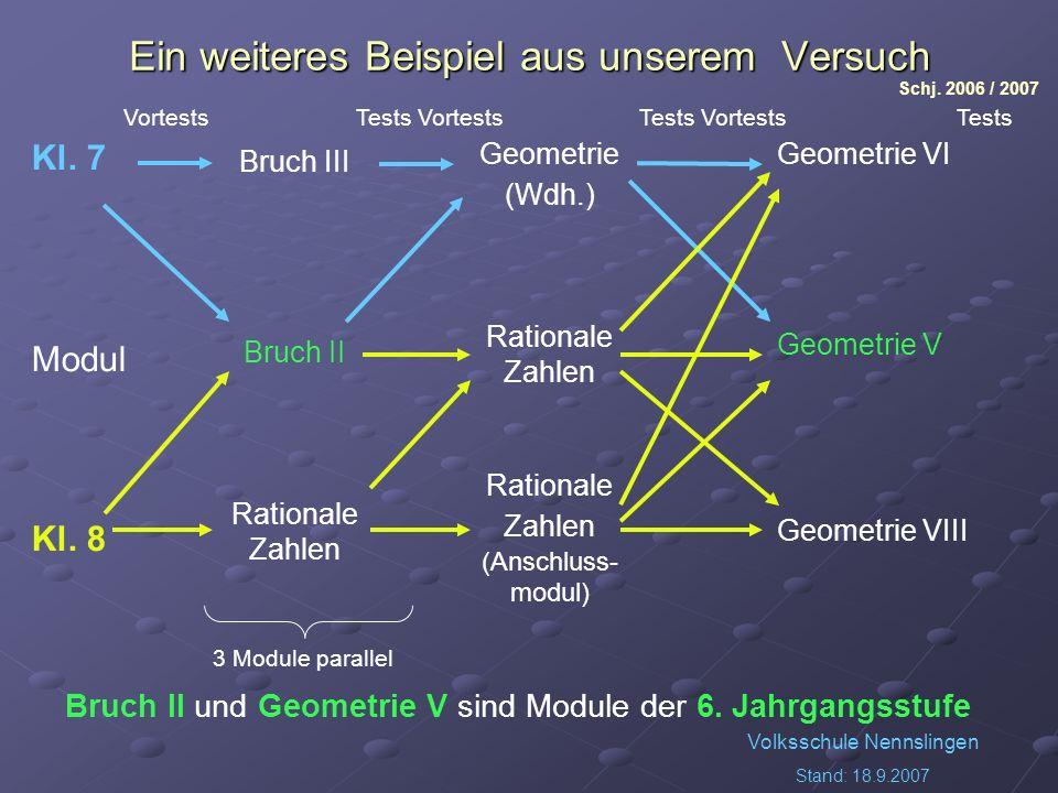 Volksschule Nennslingen Stand: 18.9.2007 Ein weiteres Beispiel aus unserem Versuch Kl. 7 Modul Kl. 8 Bruch III Bruch II Rationale Zahlen Geometrie (Wd