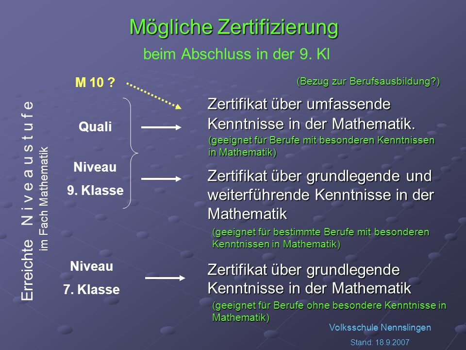 Volksschule Nennslingen Stand: 18.9.2007 Mögliche Zertifizierung Mögliche Zertifizierung beim Abschluss in der 9. Kl Zertifikat über umfassende Kenntn
