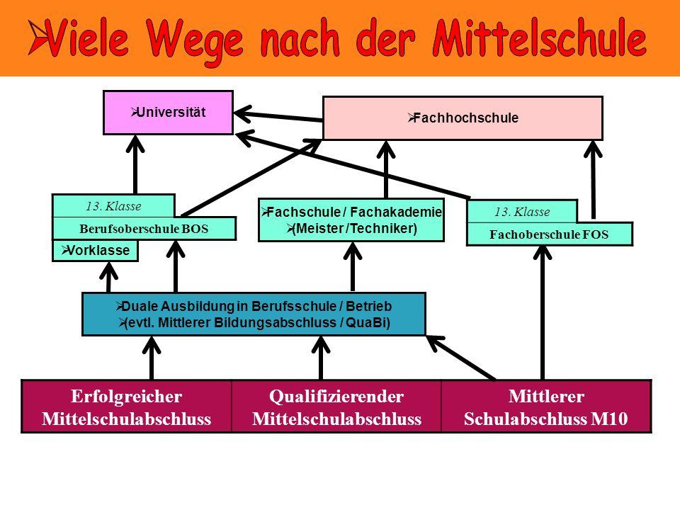 Erfolgreicher Mittelschulabschluss Qualifizierender Mittelschulabschluss Mittlerer Schulabschluss M10 Duale Ausbildung in Berufsschule / Betrieb (evtl.