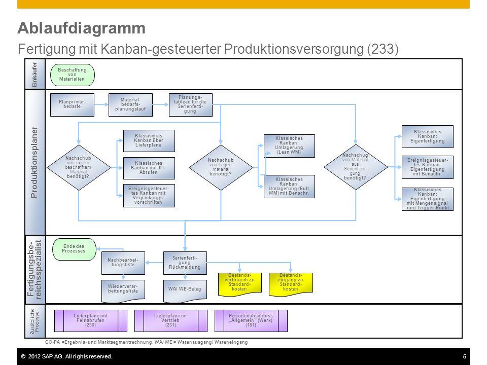 ©2012 SAP AG. All rights reserved.5 Ablaufdiagramm Fertigung mit Kanban-gesteuerter Produktionsversorgung (233) Einkäufer Produktionsplaner Zusätzlich