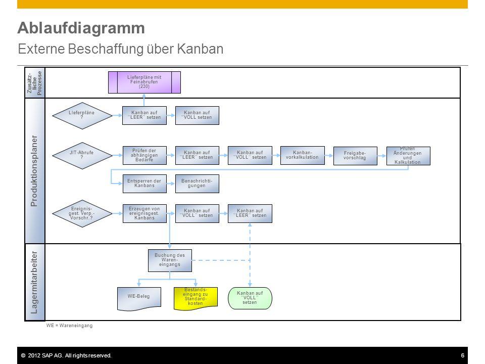 ©2012 SAP AG. All rights reserved.6 Ablaufdiagramm Externe Beschaffung über Kanban Zusätz- liche Prozesse Produktionsplaner Lagermitarbeiter WE = Ware