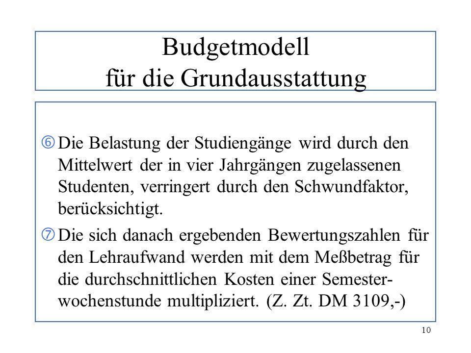 10 Budgetmodell für die Grundausstattung Die Belastung der Studiengänge wird durch den Mittelwert der in vier Jahrgängen zugelassenen Studenten, verri