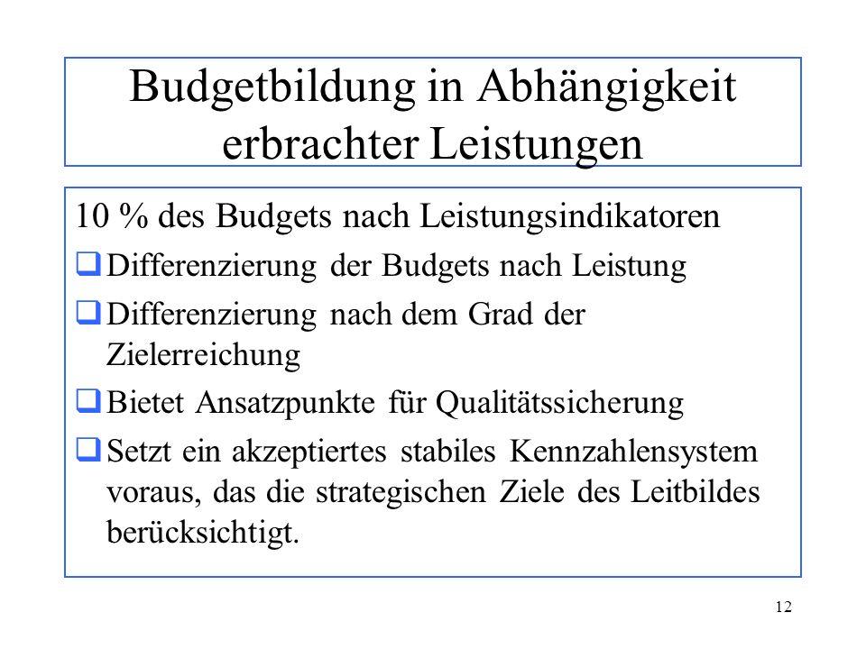 12 Budgetbildung in Abhängigkeit erbrachter Leistungen 10 % des Budgets nach Leistungsindikatoren Differenzierung der Budgets nach Leistung Differenzi
