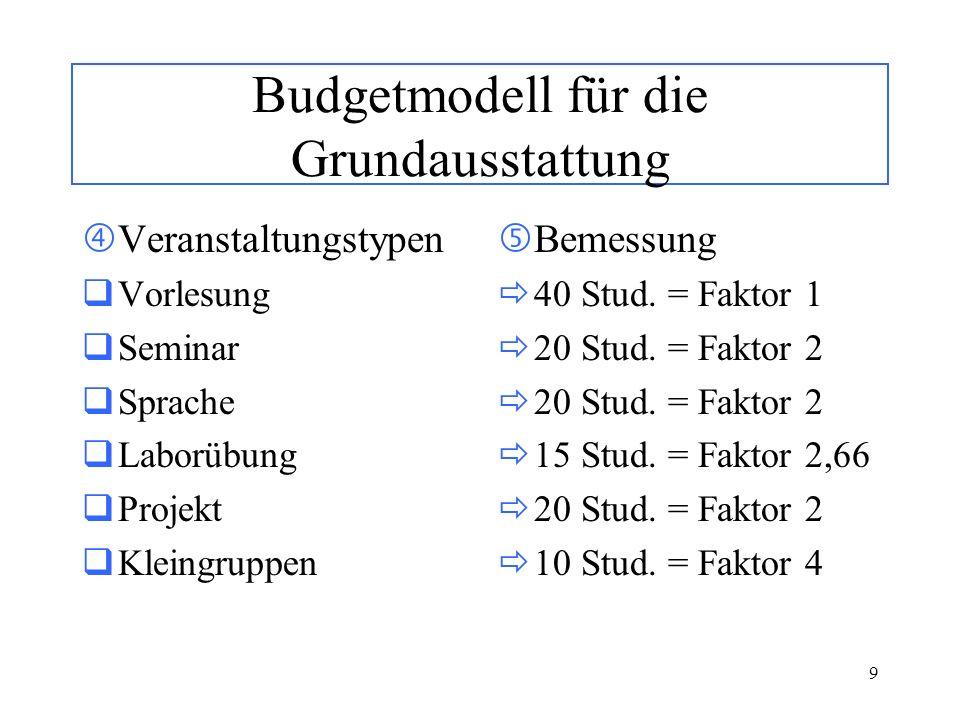 9 Budgetmodell für die Grundausstattung Veranstaltungstypen Vorlesung Seminar Sprache Laborübung Projekt Kleingruppen Bemessung 40 Stud. = Faktor 1 20