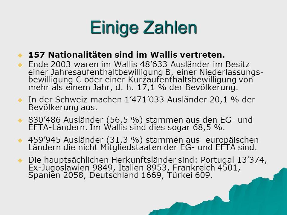 Einige Zahlen 157 Nationalitäten sind im Wallis vertreten. 157 Nationalitäten sind im Wallis vertreten. Ende 2003 waren im Wallis 48633 Ausländer im B