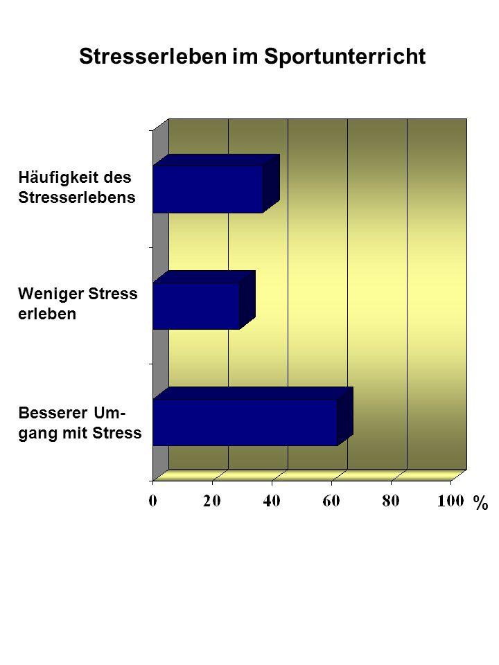 Stresserleben im Sportunterricht Häufigkeit des Stresserlebens Weniger Stress erleben Besserer Um- gang mit Stress %