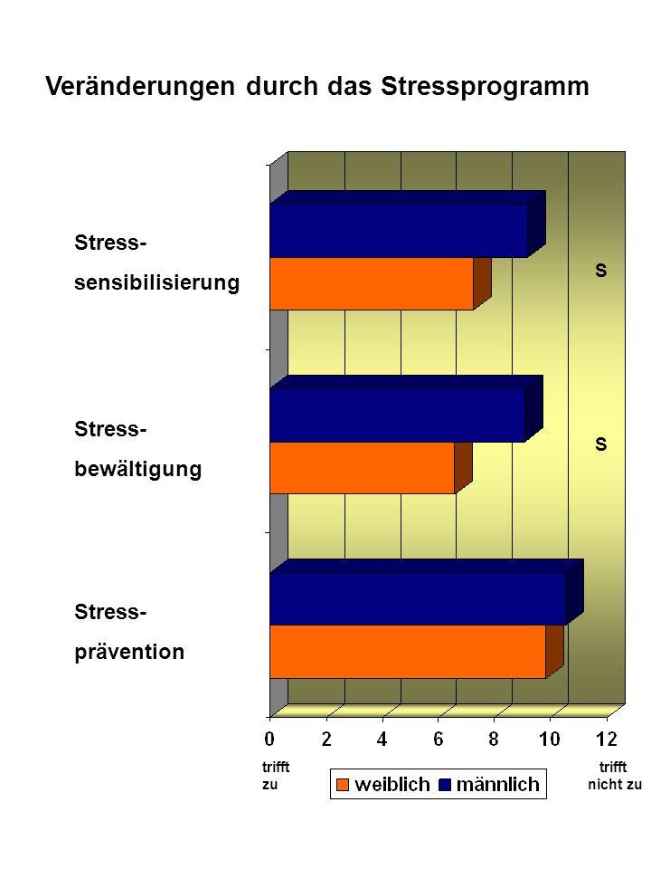 Veränderungen durch das Stressprogramm Stress- sensibilisierung Stress- bewältigung Stress- prävention trifft zu trifft nicht zu S S