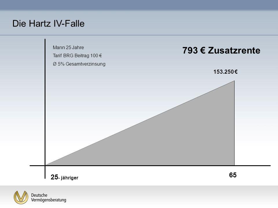 25 - jähriger 65 Mann 25 Jahre Tarif BRG Beitrag 100 Ø 5% Gesamtverzinsung 153.250 793 Zusatzrente Die Hartz IV-Falle