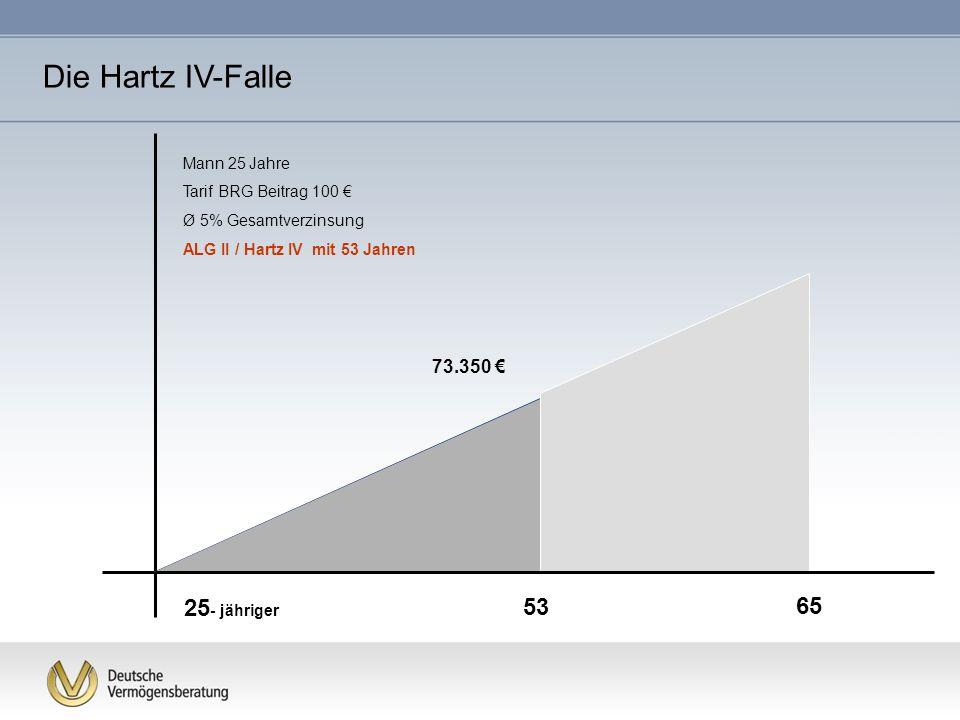 Mann 25 Jahre Tarif BRG Beitrag 100 Ø 5% Gesamtverzinsung ALG II / Hartz IV mit 53 Jahren 53 73.350 65 25 - jähriger Die Hartz IV-Falle